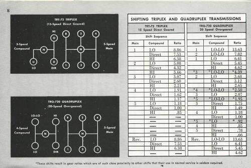 Quadruplex shifting practice in B42 - Antique and Classic